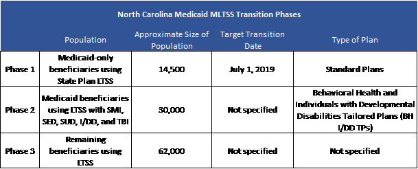 MLTSS Implementation Plans in North Carolina and New