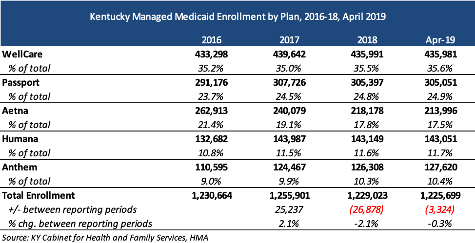 Kentucky Releases Medicaid MCO RFP | Health Management Associates