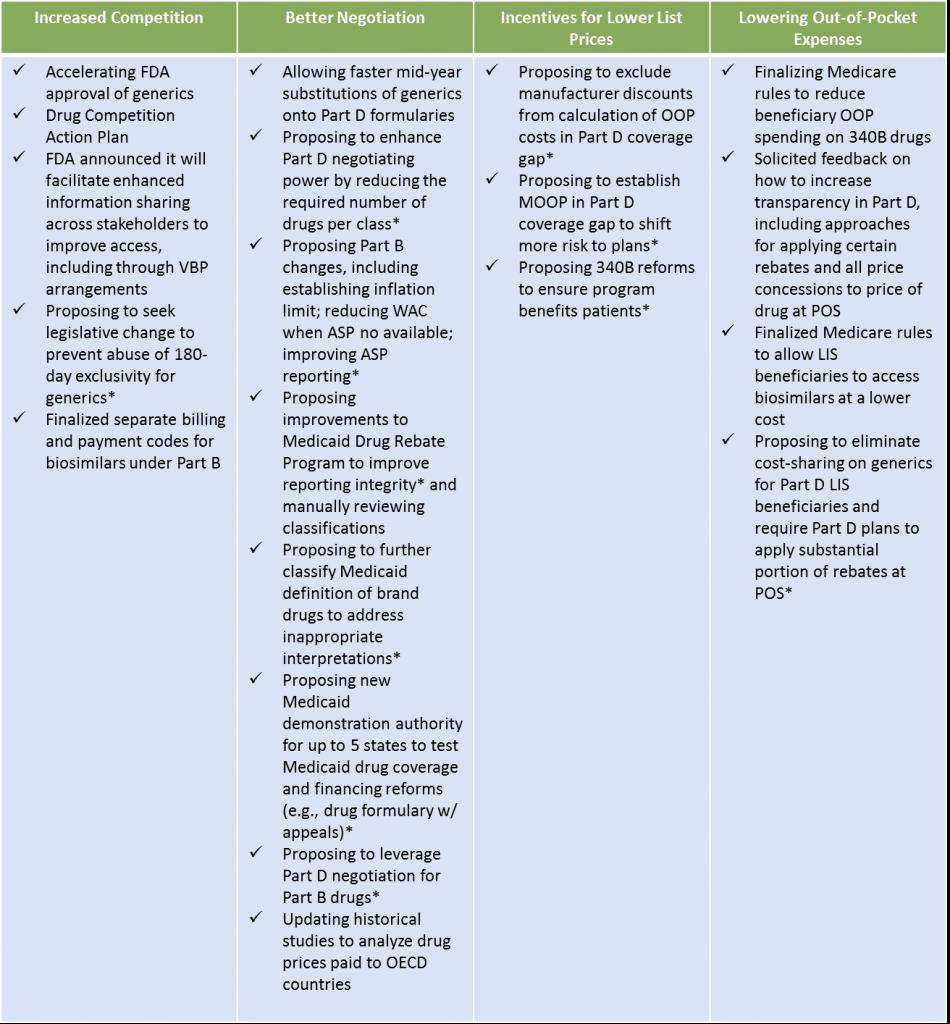 HHS Releases Blueprint to Address Prescription Drug Costs
