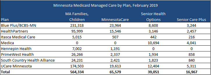 Minnesota Releases Medicaid Managed Care RFPs | Health
