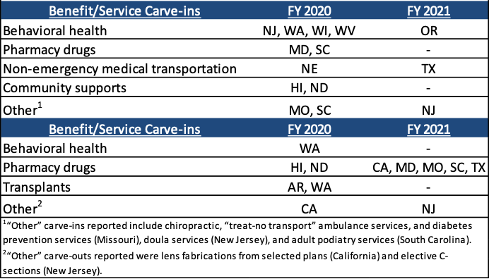 MCO-Covered Benefit:Service Changes, FY 2020 and FY 2021 (n = 32 MCO states)