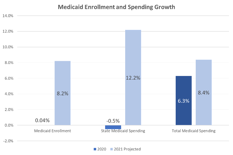 Medicaid Enrollment and Spending Growth, FY 2020 and FY 2021