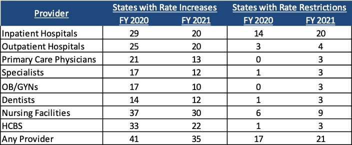 Provider Rate Changes Implemented in FY 2020 and Adopted for FY 2021
