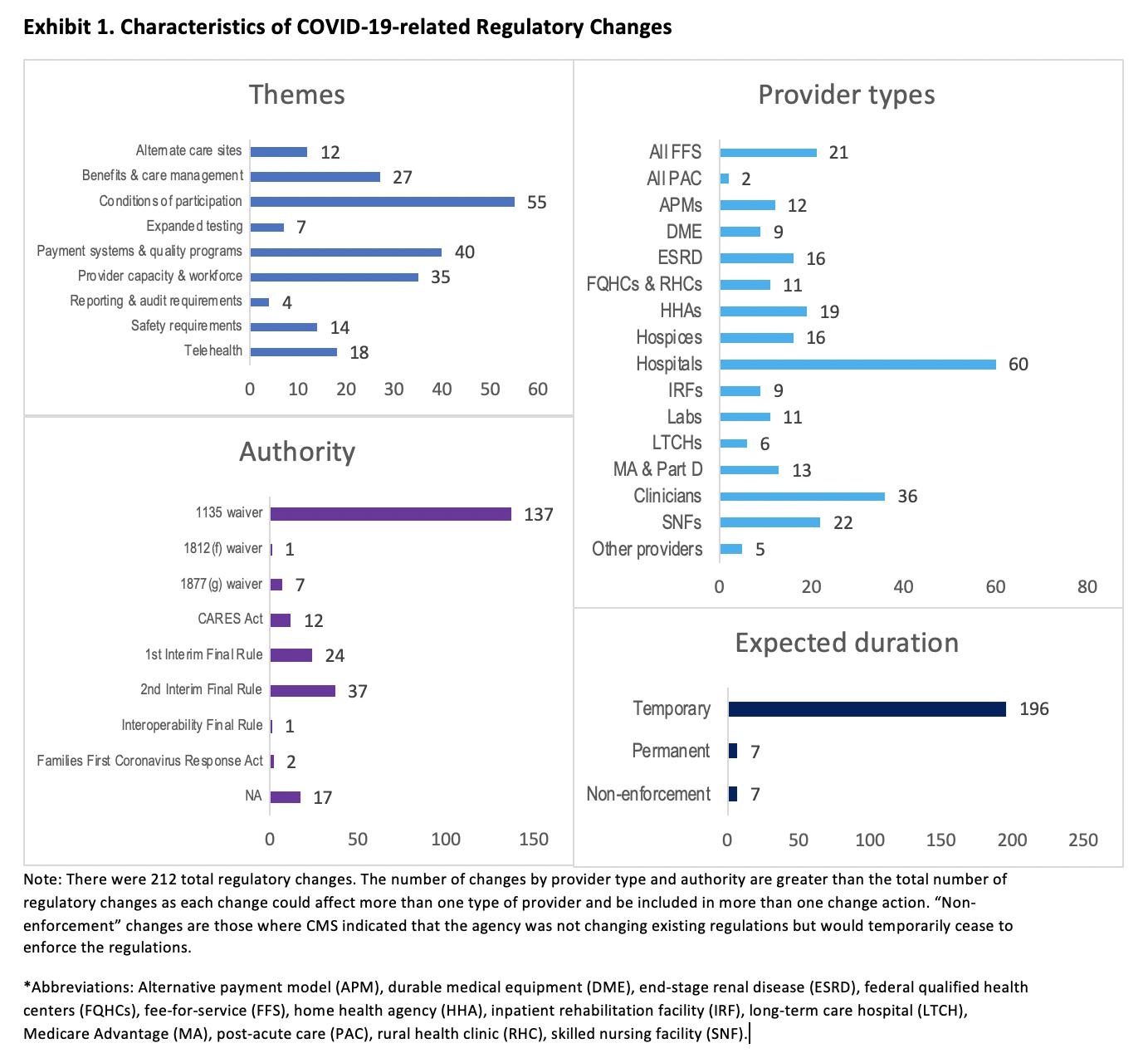 Characteristics of COVID-19-related Regulatory Changes