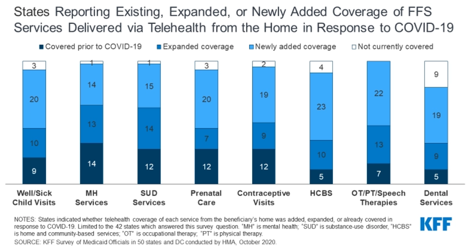 States Reporting Existing, Expanded, or Newly Added Coverage of FFS Services Delivered via Telehealth from the Home in Response to COVID-19