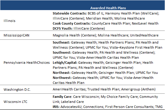 Review of Medicaid Managed Care Procurement Landscape in
